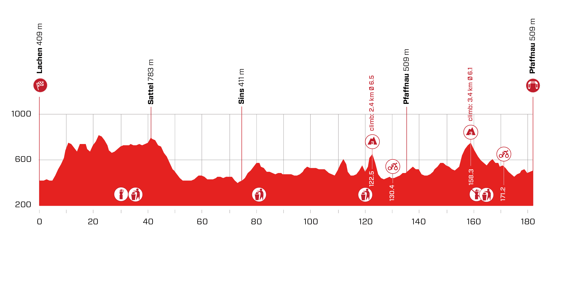 3. etapa pretekov okolo švajčiarska 2021